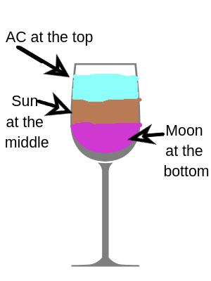 Horoscope cocktail