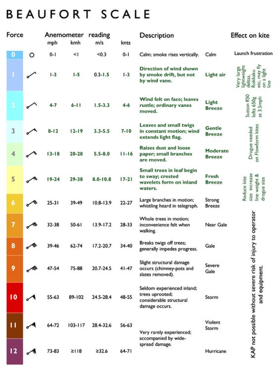 wind speed beaufort scale on land