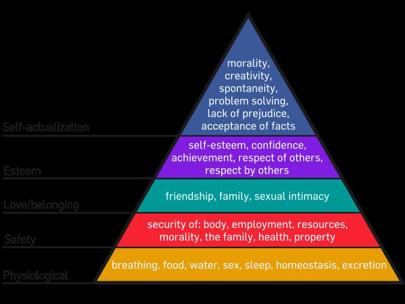 human basic needs